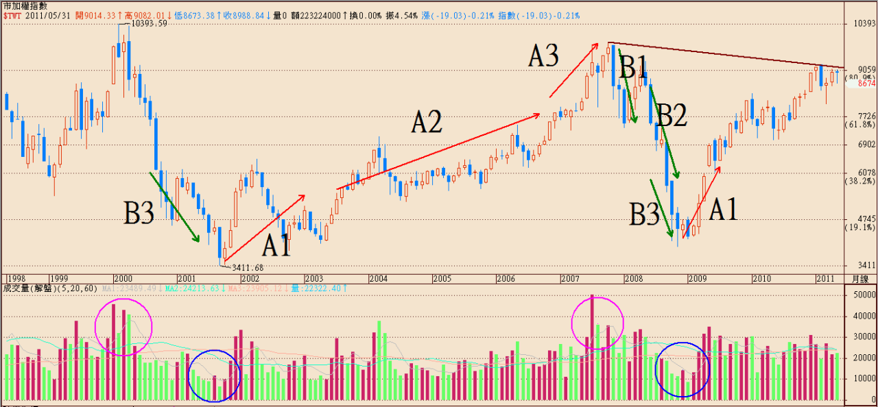 全球股市為何漲_03