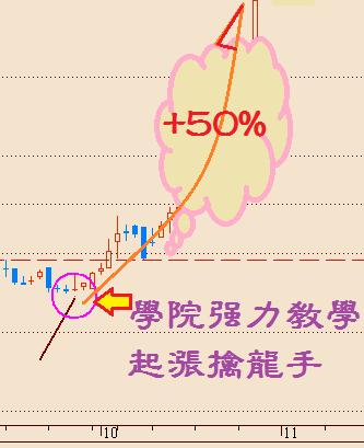 起漲擒龍手單月+50%波段_03