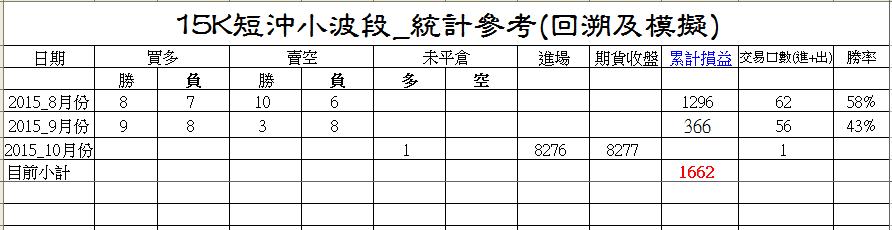 紅綠燈15K短沖策略研究_02