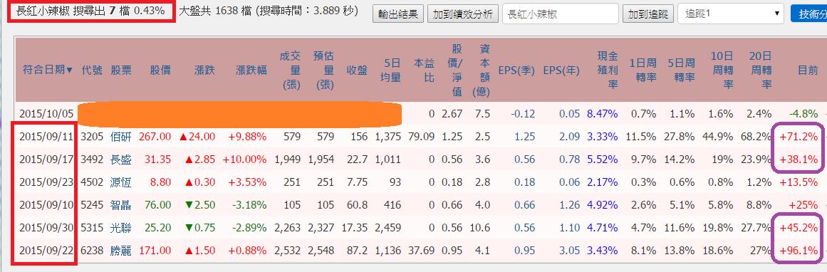 小辣椒飆股勝率85.7%_02