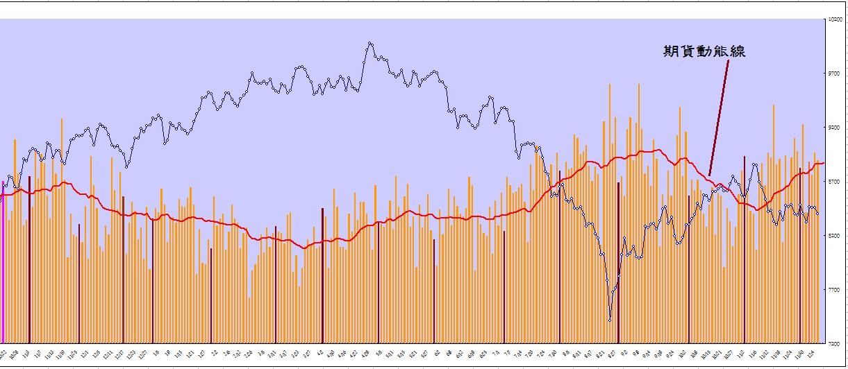 期貨選擇權量價分析