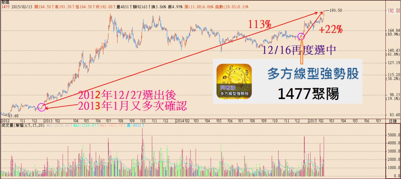 擒龍手選股_多方線型強勢股App_03