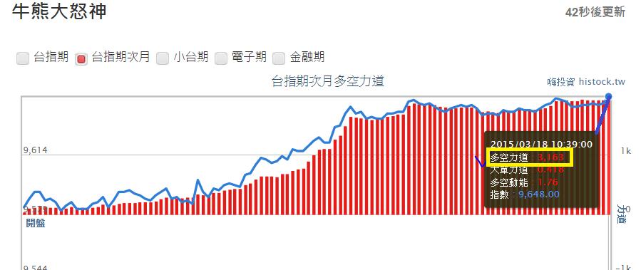 牛雄訊號(2015-3-18盤中)