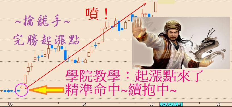 多頭回檔如何看、選對股票卡對位_照樣賺_04