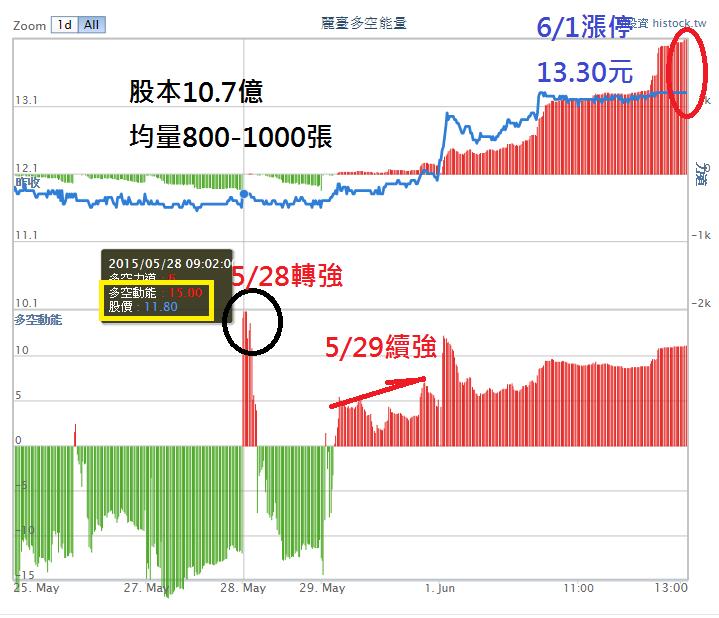 多空能量破解股價慣性_04