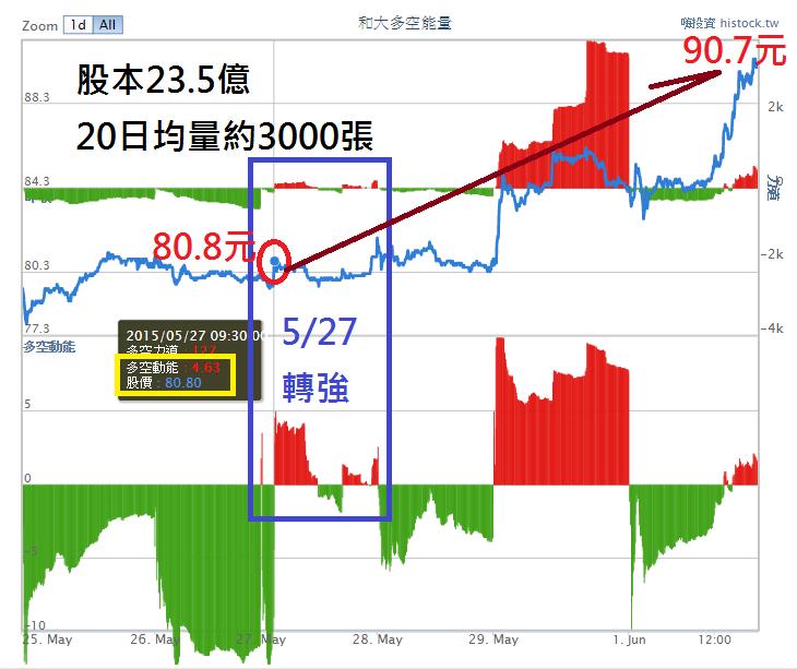 多空能量破解股價慣性