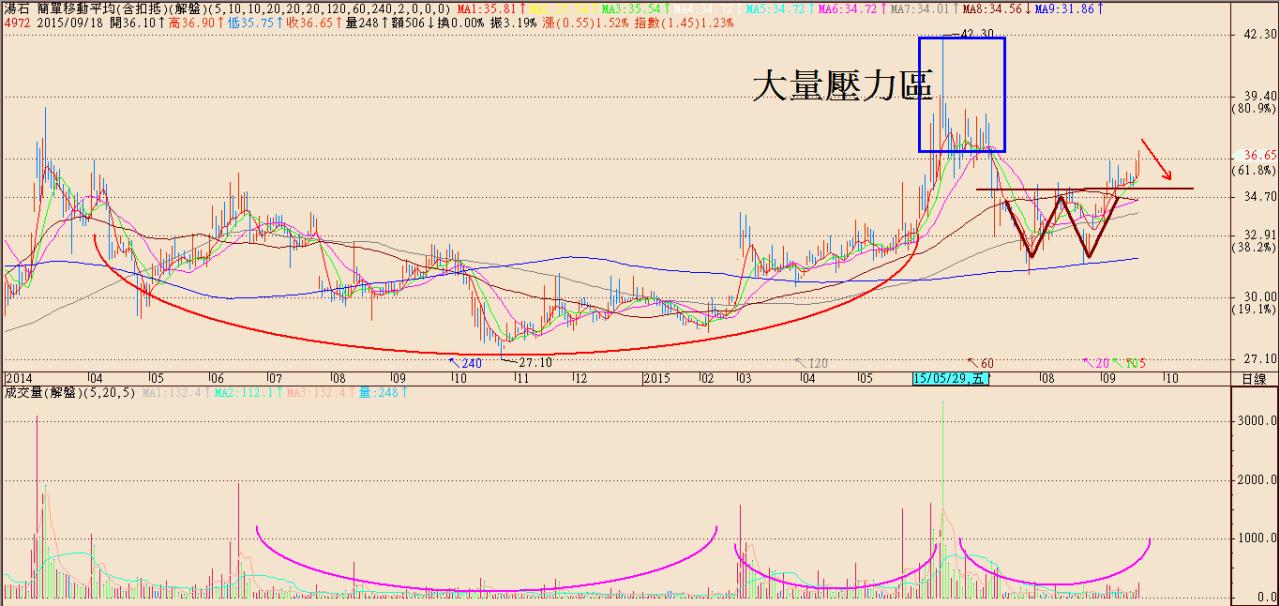 股票投資操作SOP_12