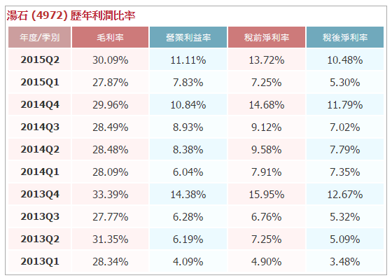 股票投資操作SOP_10