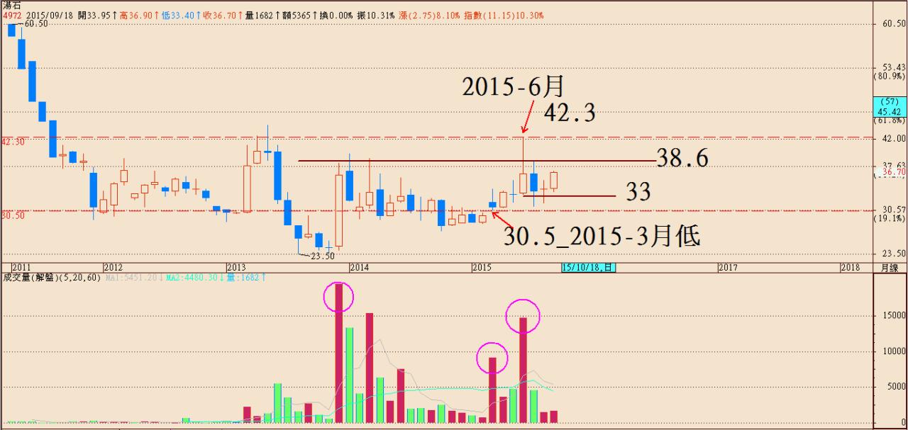 股票投資操作SOP_11