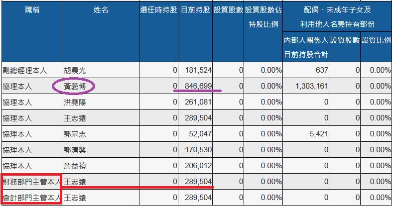 股票投資操作SOP_15