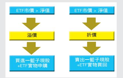 ETF法人套利模式_03