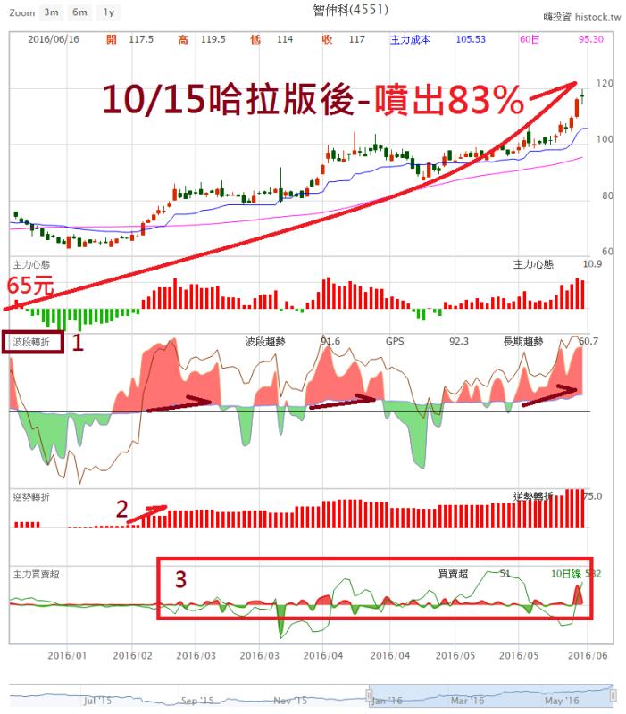 簡單123步驟、股票大波段輕鬆賺_03
