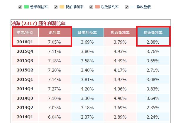 郭董說股價不到200不退休、鴻海股價如何看?_02
