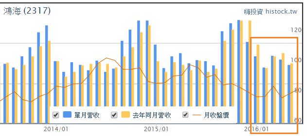 郭董說股價不到200不退休、鴻海股價如何看?