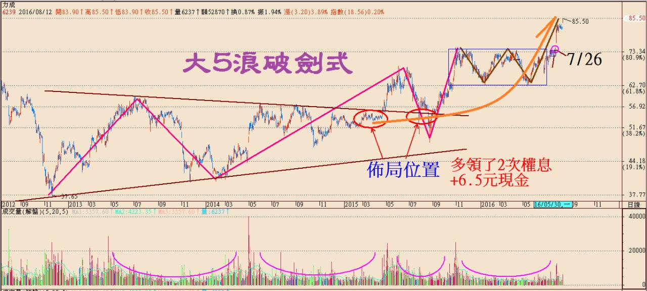 股票發動區如何買進就噴的關鍵_03