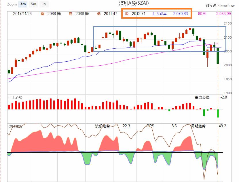 對岸股市不平靜、相關ETF操作須謹慎!
