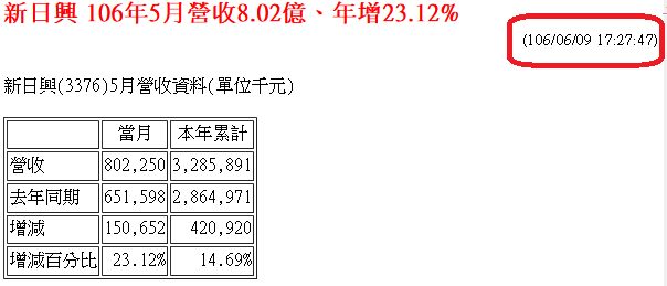 恭喜新日興突破101創波段新高!_02