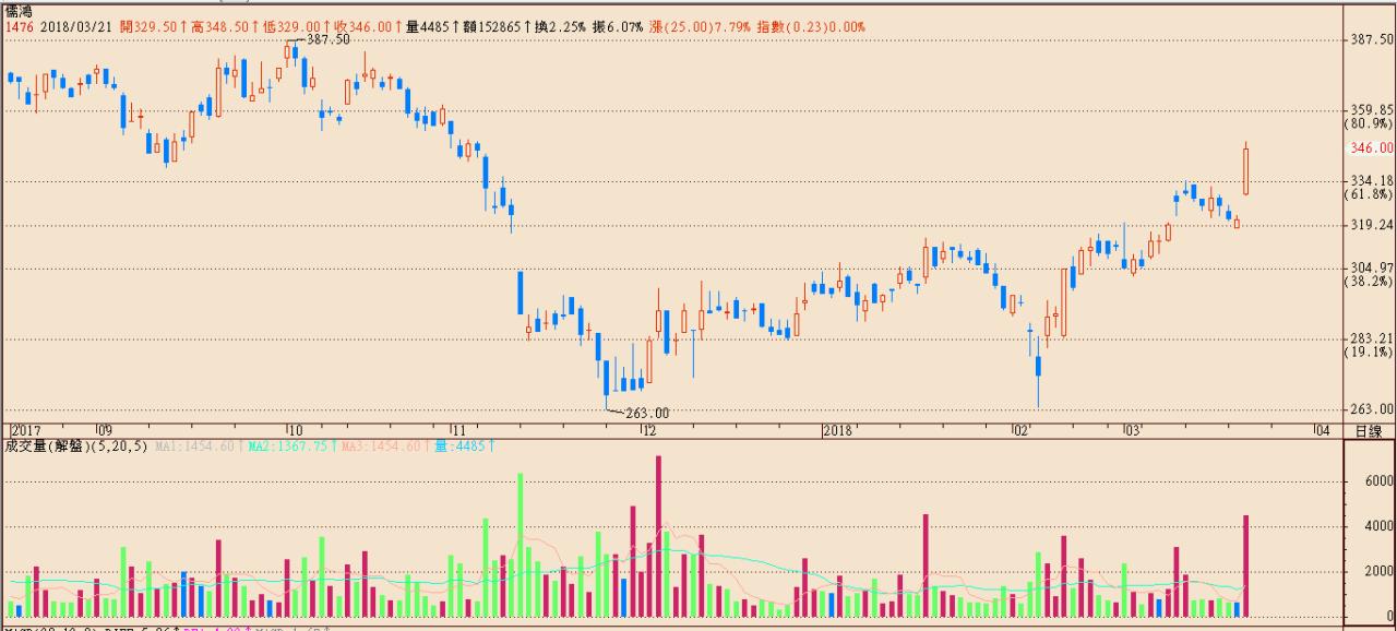 投資市場的普世價值_贏家看趨勢!