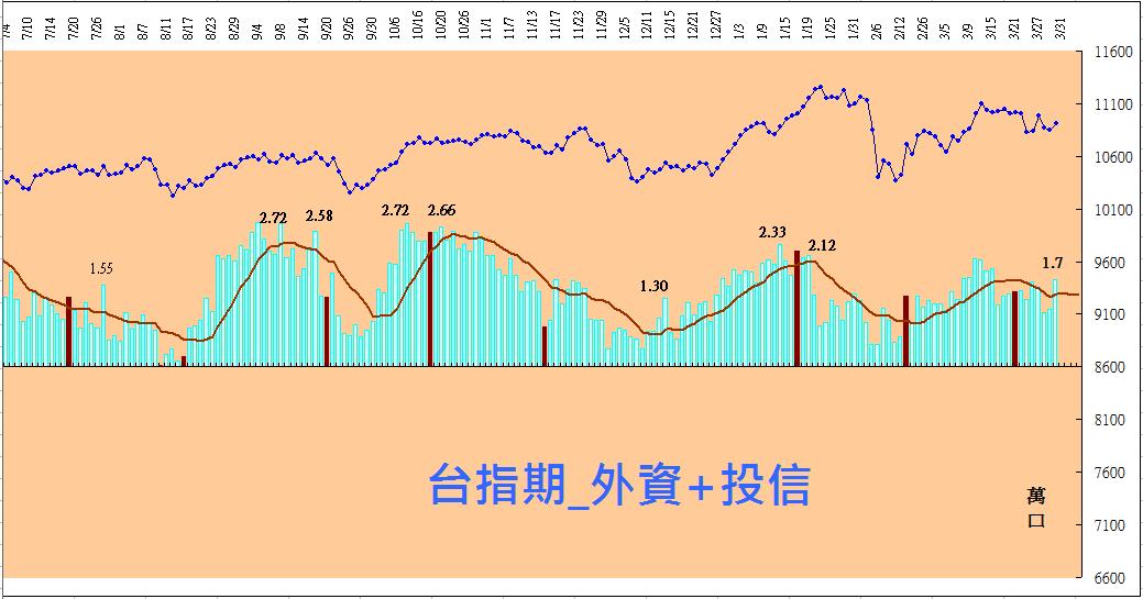 大戶籌碼分析(2018-03-30)
