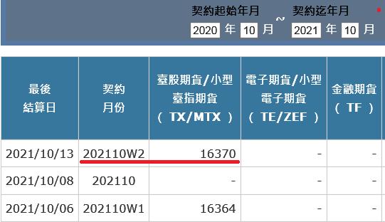 10/13週結算_為何開高走低急殺200多點?!_02