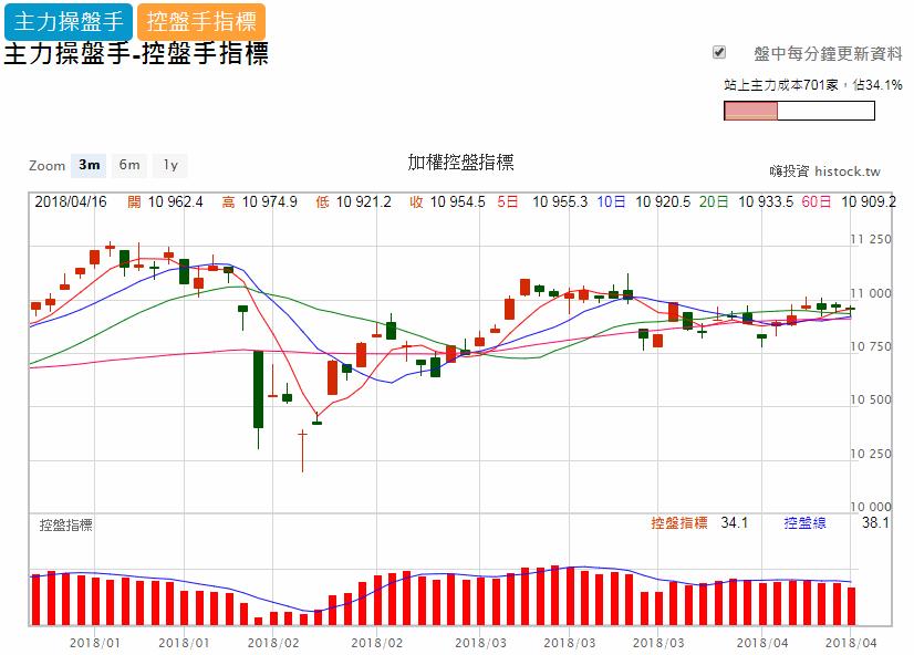 股票技術面操作教學系列01_02