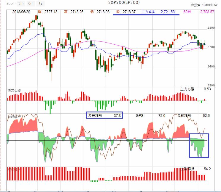 中美貿易戰箭在弦上,美股能否消化利空?_03
