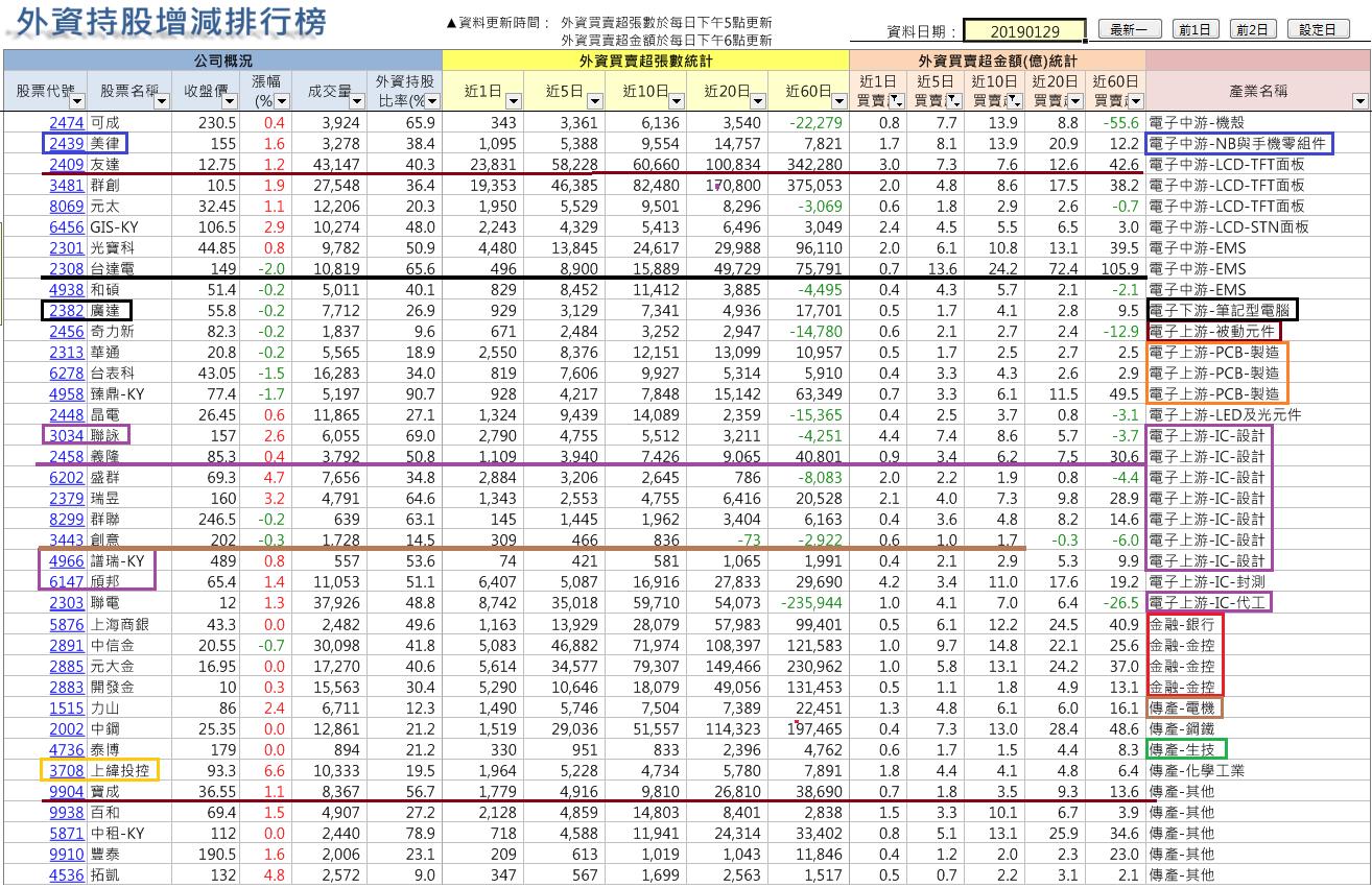 法人年前佈局族群及個股(2019-1-30止)_03