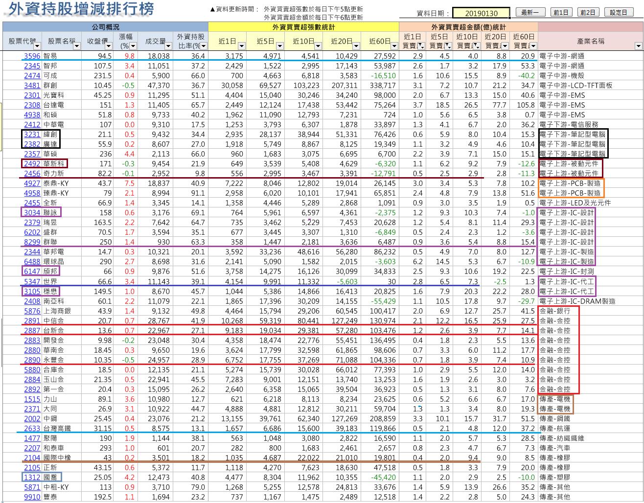 法人年前佈局族群及個股(2019-1-30止)_04