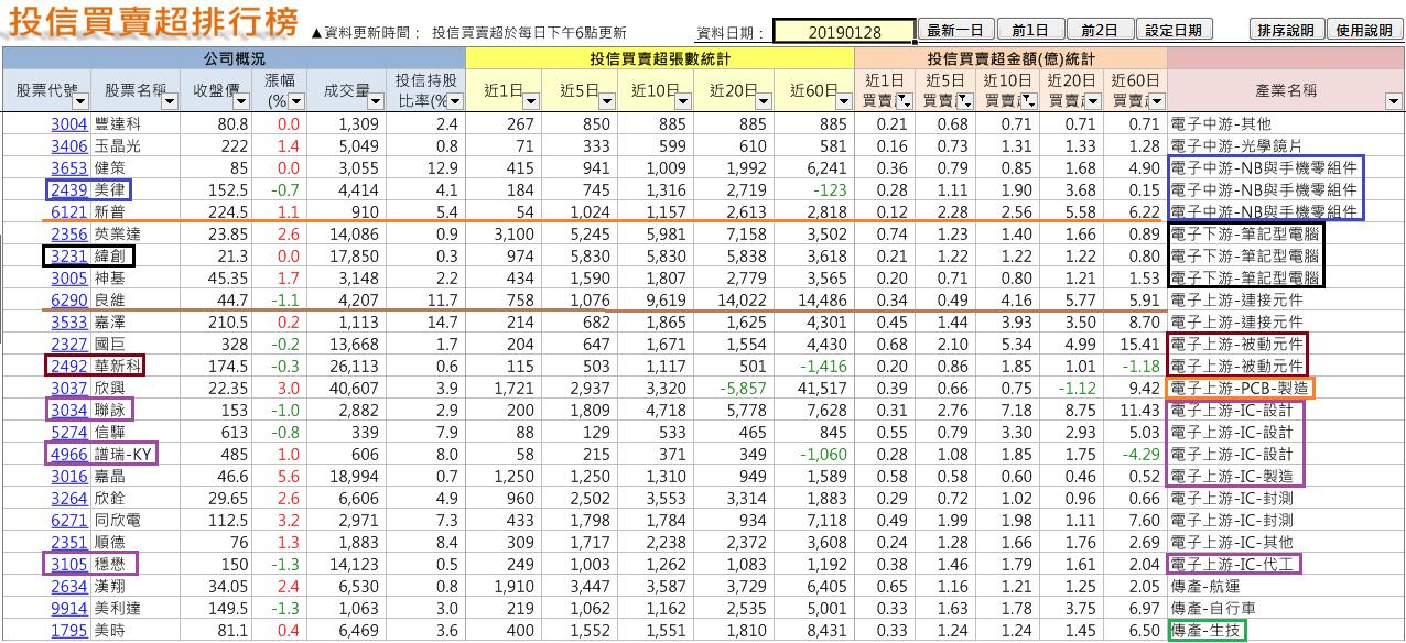 法人年前佈局族群及個股(2019-1-30止)_07
