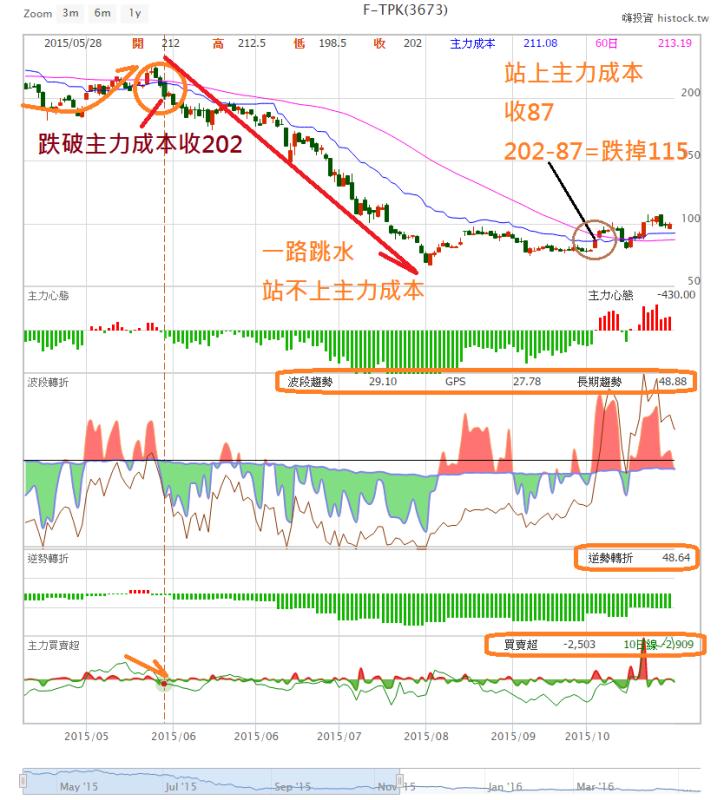 主力操盤手_大全餐App_04