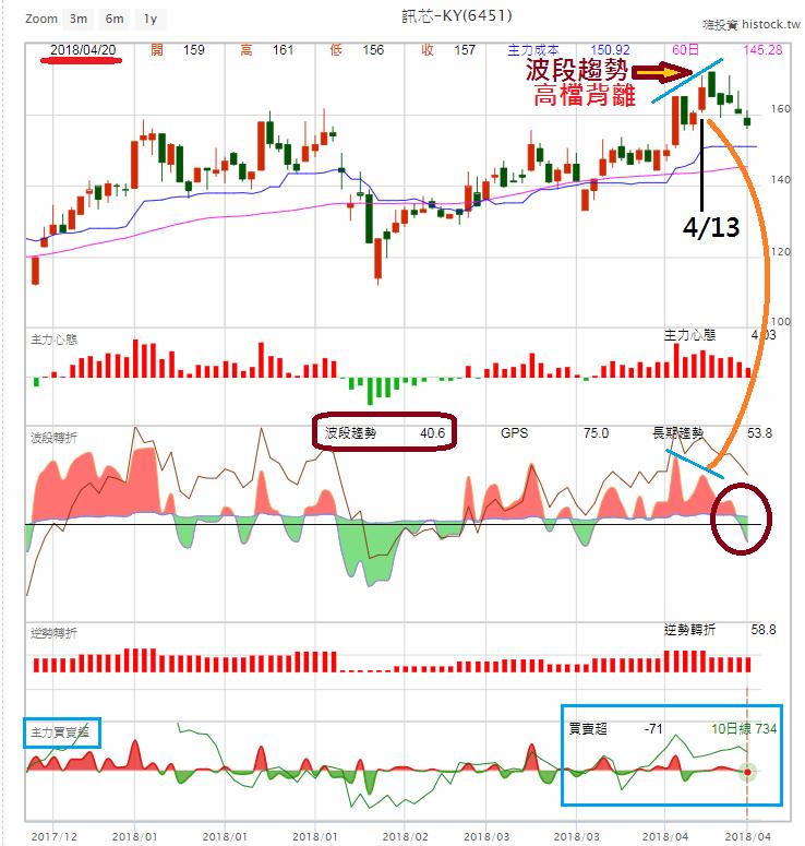股票技術面操作教學系列02_05