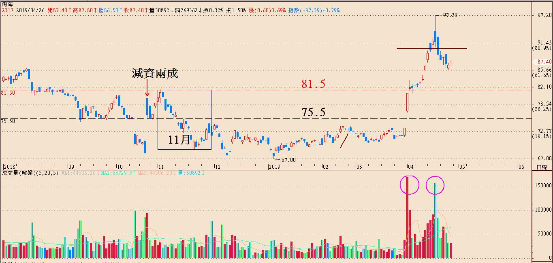郭董選總統、鴻海股價該怎麼看?