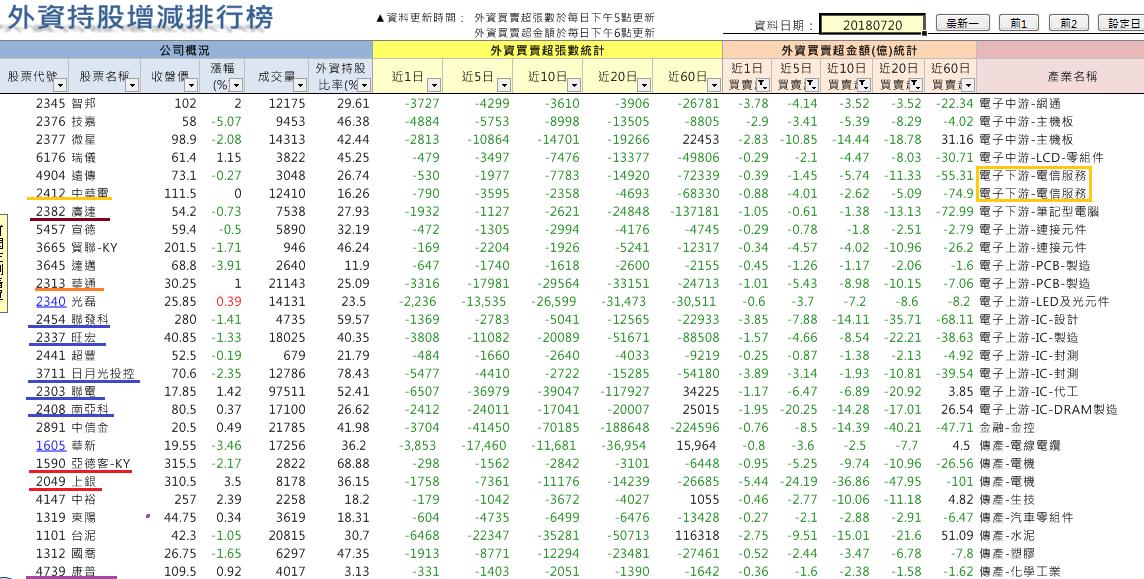 法人股票佈局及強弱勢族群動向_08