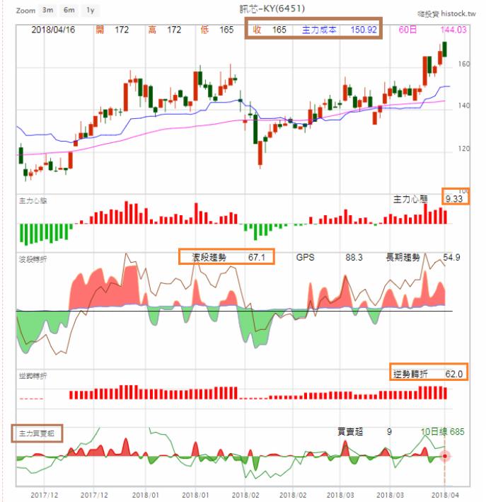 股票技術面操作教學系列01_03