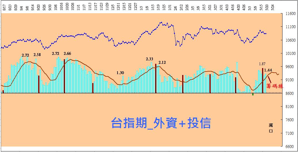 台股及台指期盤勢分析_03