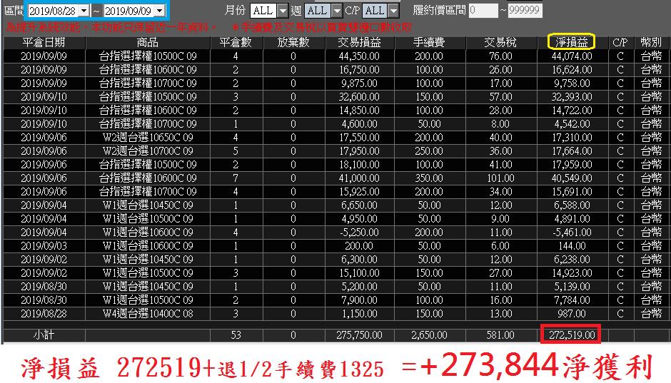 選擇權波段+300%↑、相當於大台賺價差1369點!