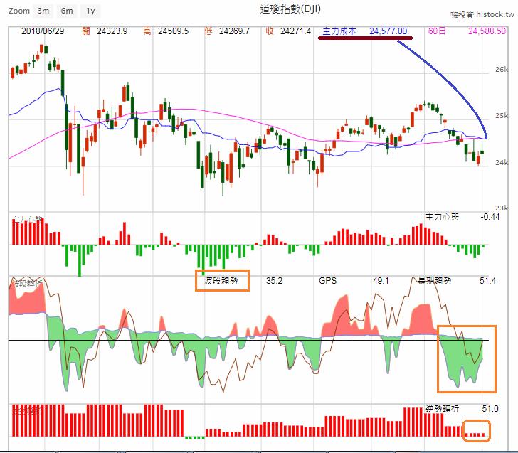 中美貿易戰箭在弦上,美股能否消化利空?