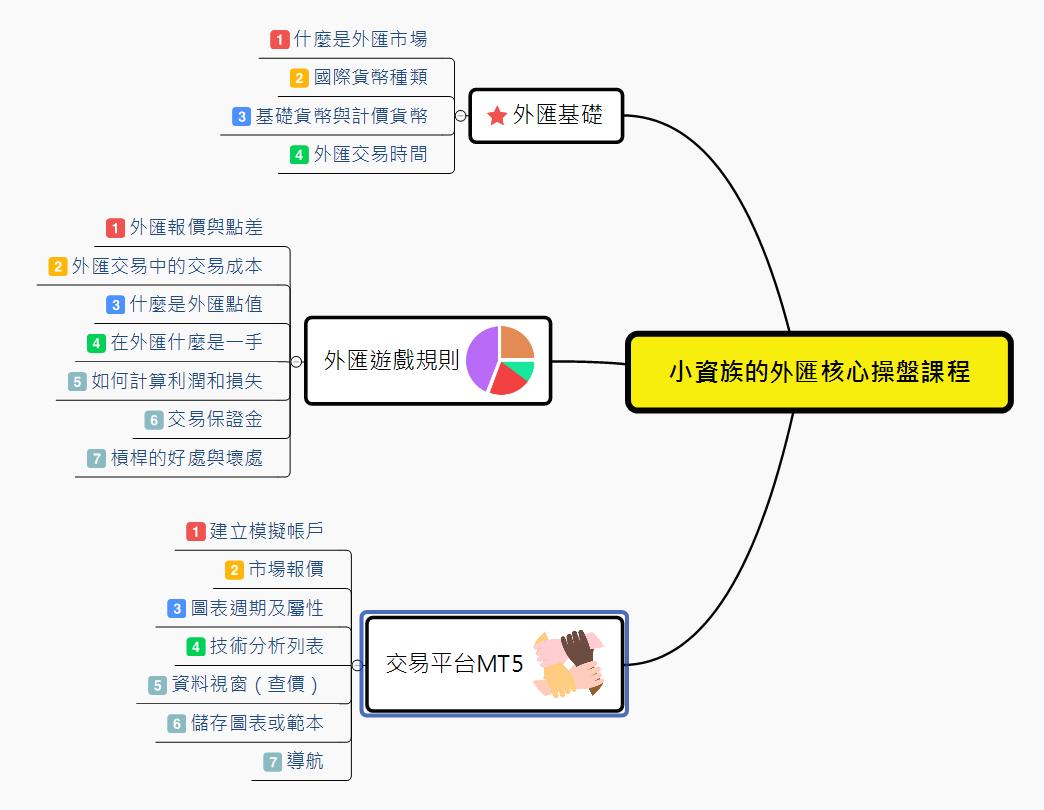 小資族外匯操盤課程/新手入門