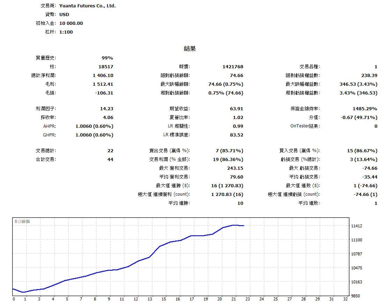 突破盲腸地交易策略分享【iCOOL】_03