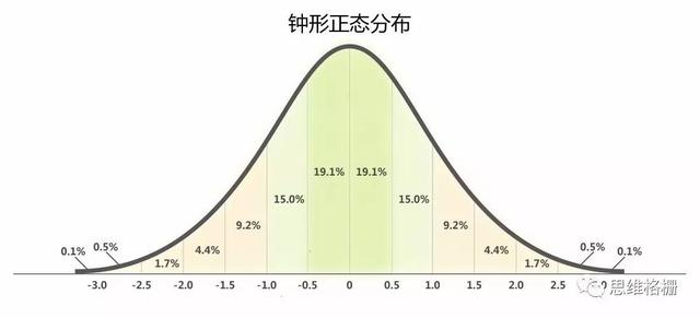關於【馬丁格爾交易策略】的鐘型常態分布_02