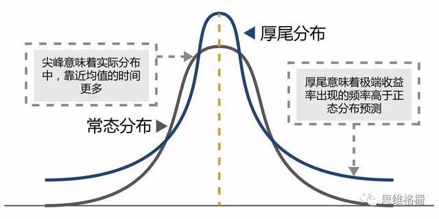 關於【馬丁格爾交易策略】的鐘型常態分布_03
