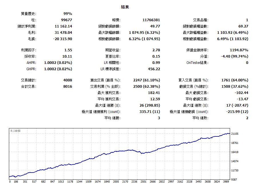 MT5 教學/交易【凌晨區間交易策略】_02
