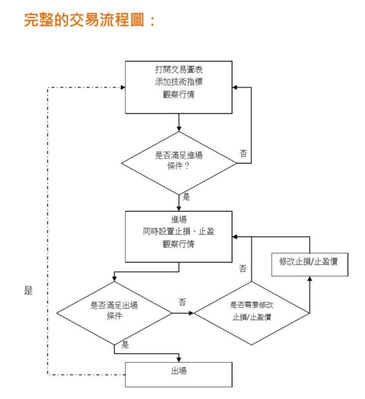 交易策略(Strategy) V.S 交易系統(System)_03