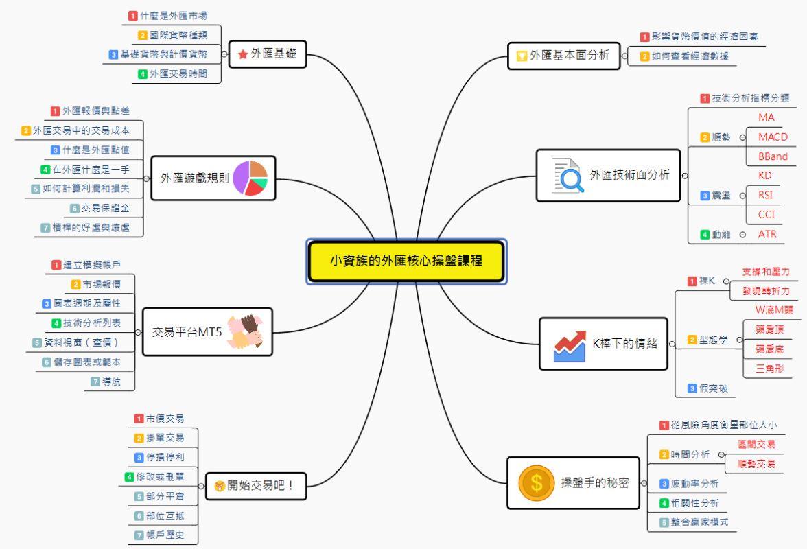 學習地圖/外匯智能交易學院_03