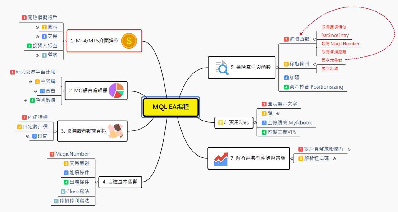學習地圖/外匯智能交易學院_05