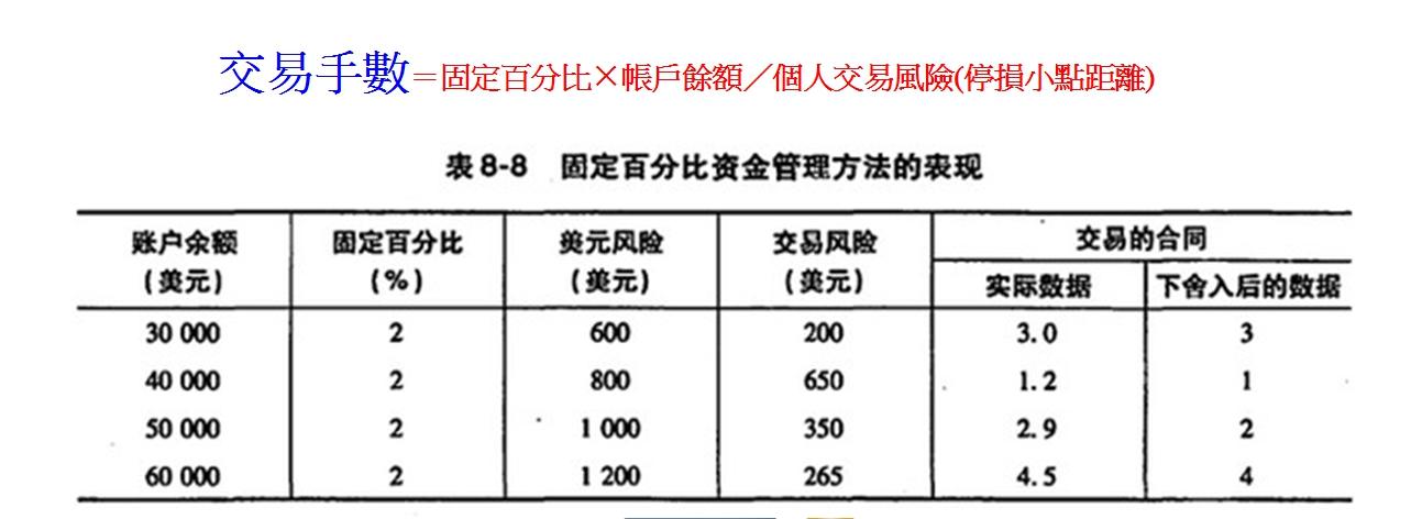 小資族外匯操盤課程/新手入門_02