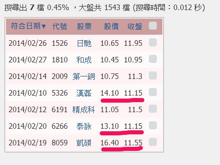 【智慧選股】[與當日股價及指標比較]改版說明_02