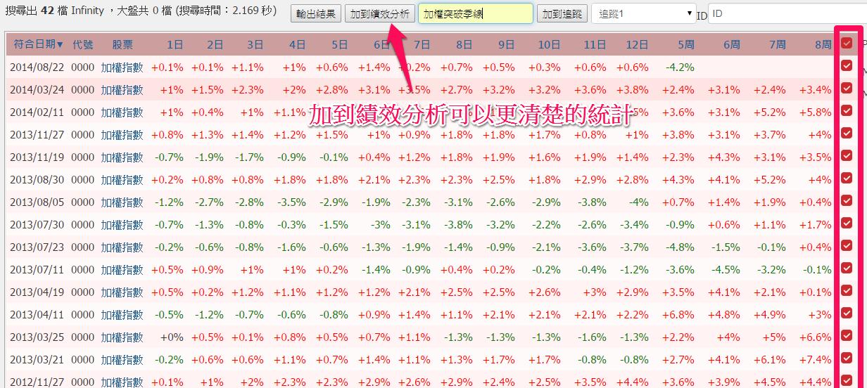 【智慧選股】加權指數突破季線的勝率 ?_04
