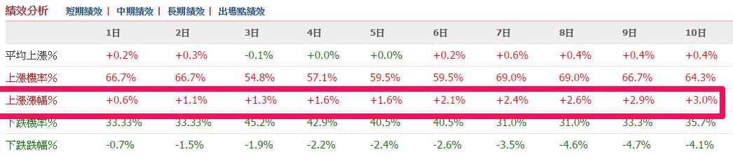 【智慧選股】加權指數突破季線的勝率 ?_06