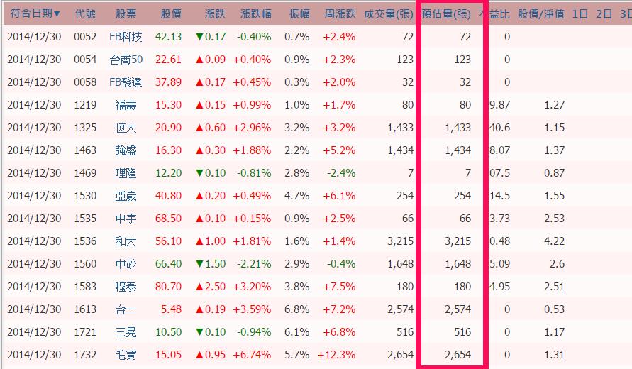 【智慧選股】新功能-盤中預估成交量_03